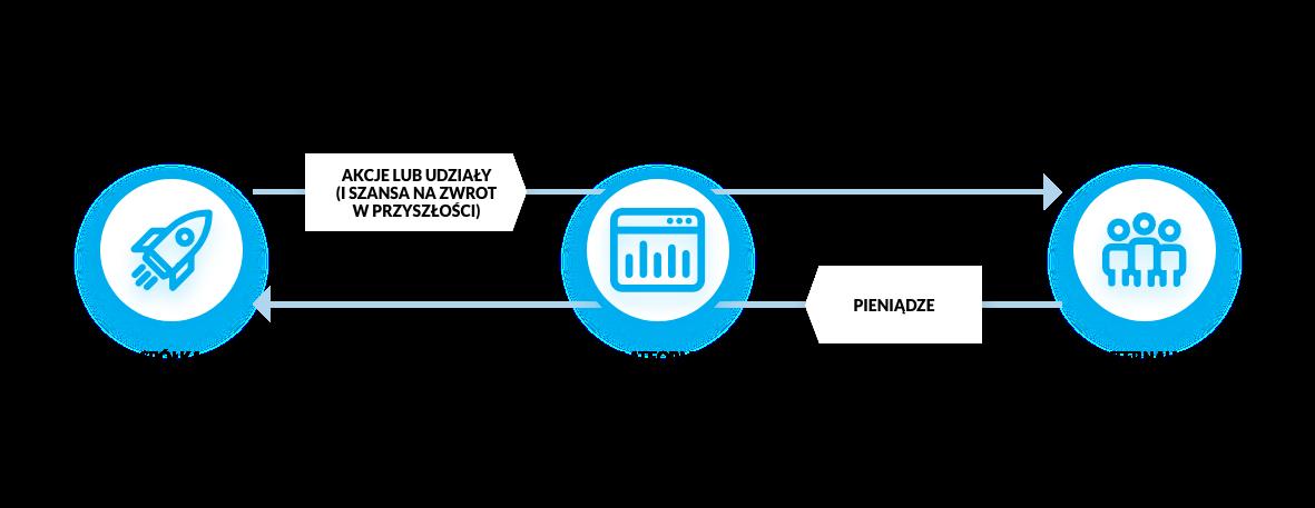 Proces crowdfundingu udziałowego
