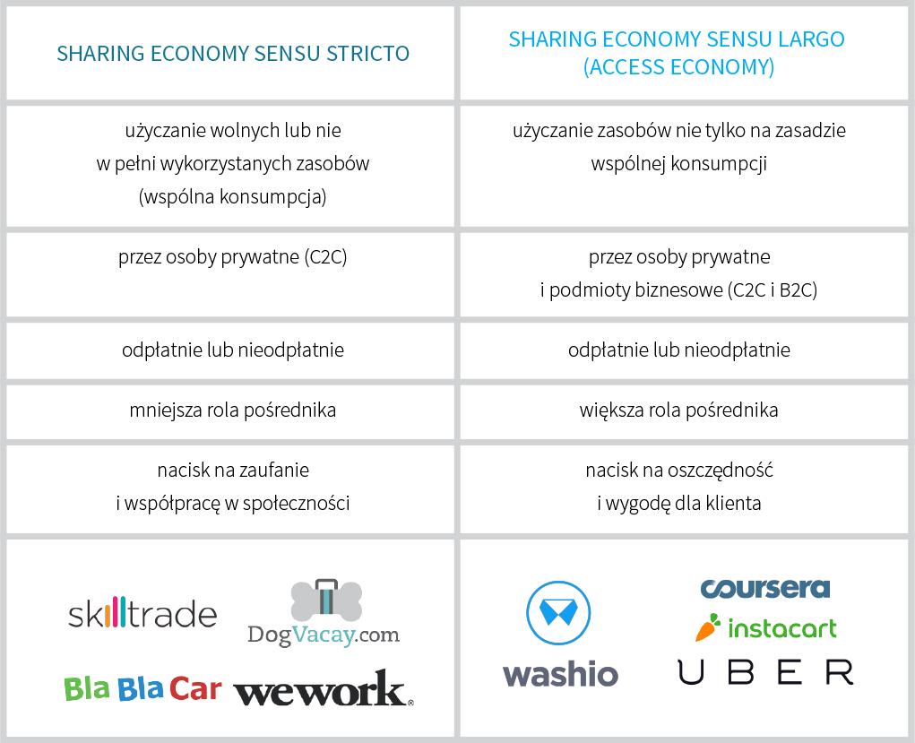 sharing economy różnice