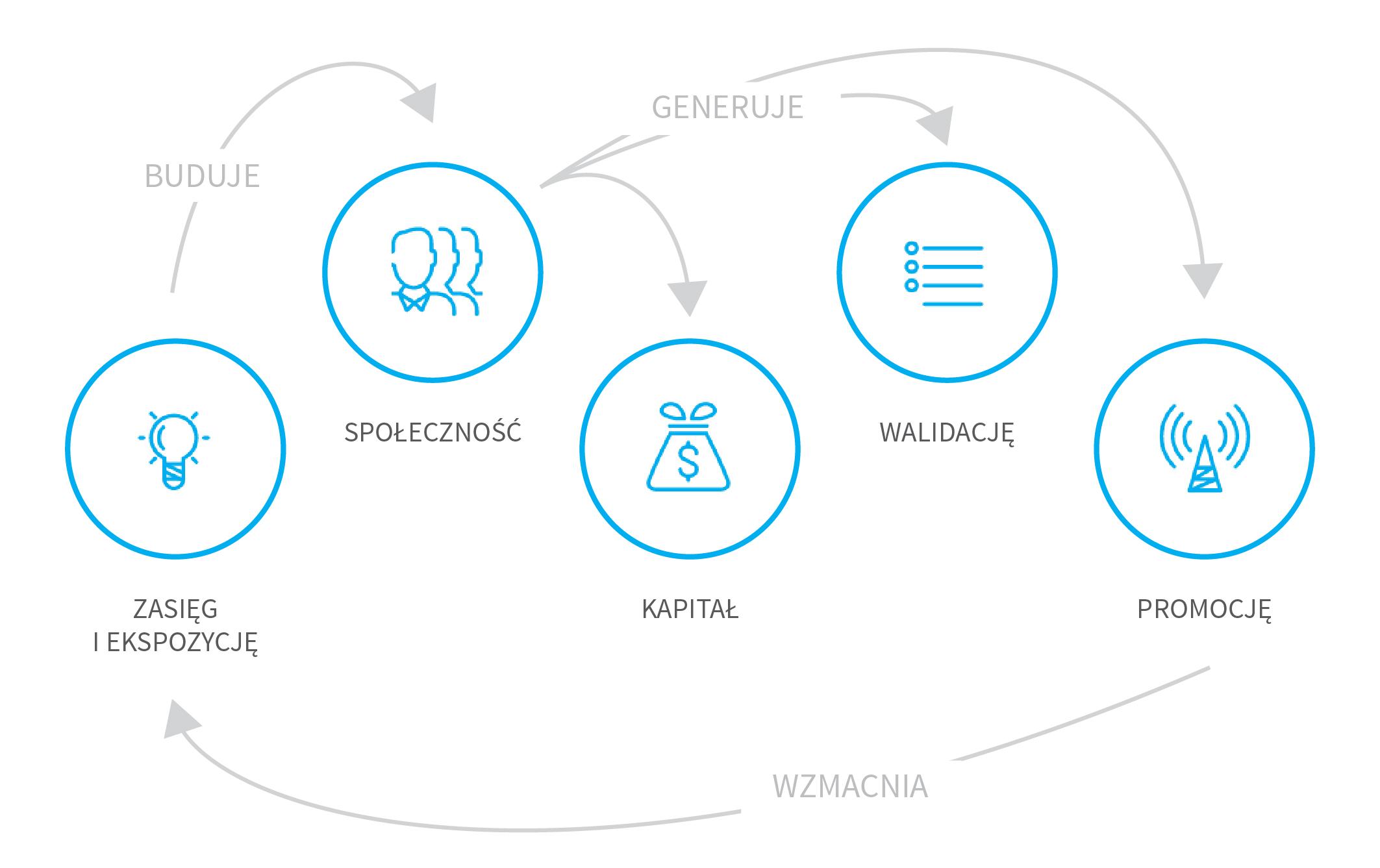crowdfunding udziałowy dla startupów korzyści