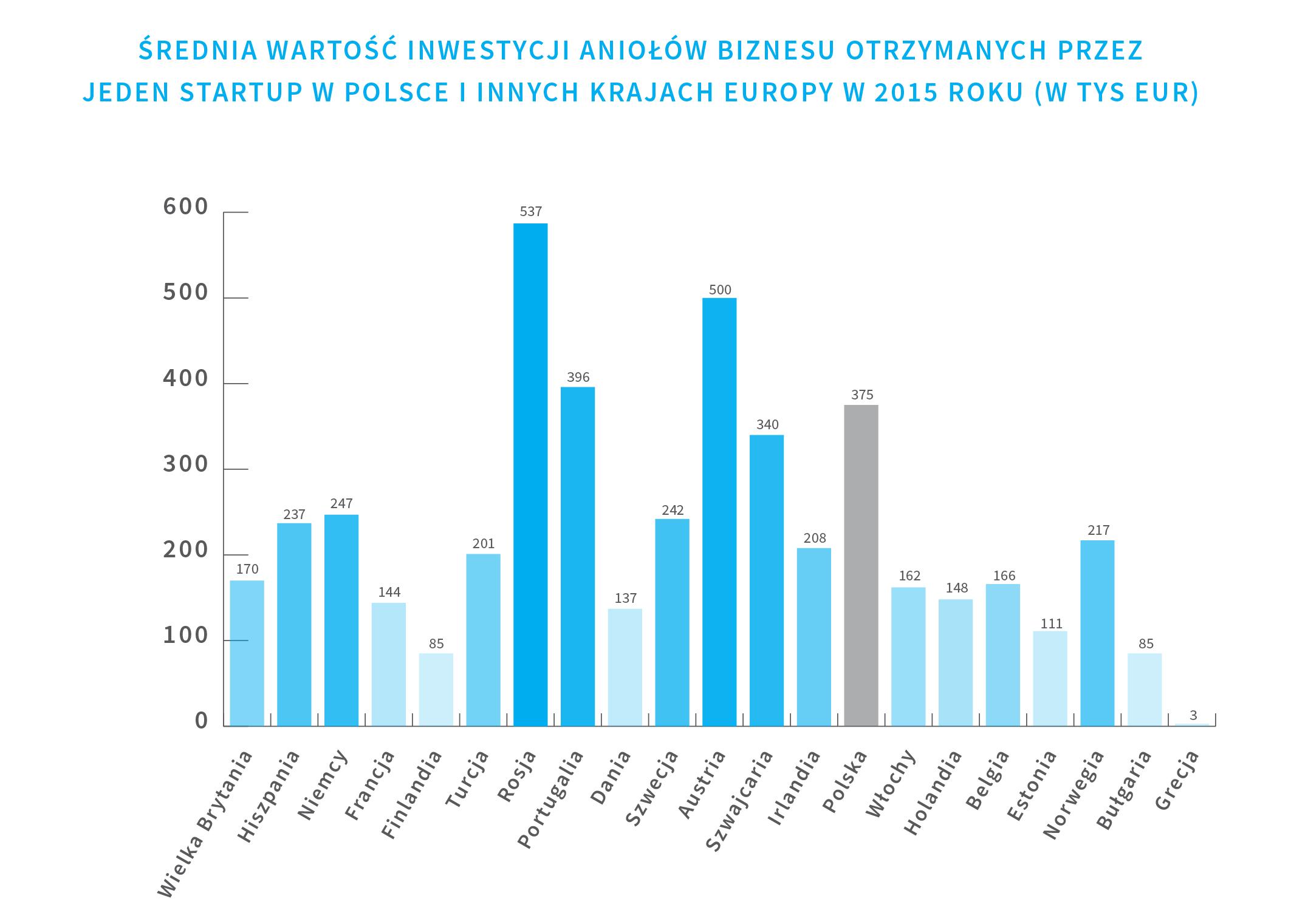 srednia-wartosc-inwestycji-aniolow-biznesu-otrzymanych-przez-jeden-startup-w-polsce-i-innych-krajach-europy-w-2015-roku
