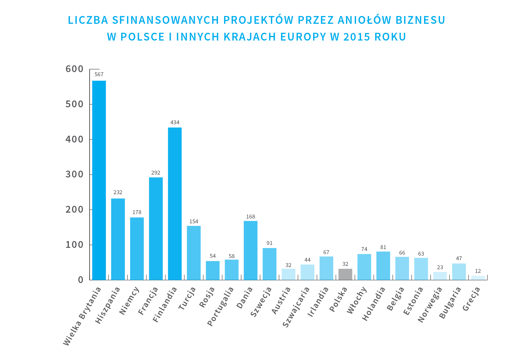 liczba-sfinansowanych-projektow-przez-aniolow-biznesu-w-polsce-i-innych-krajach-europy-w-2015-rok
