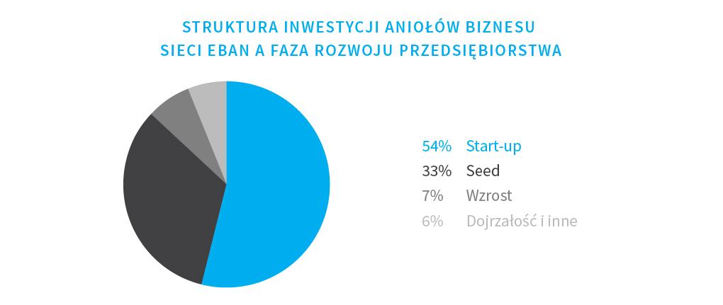 struktura-inwestycji-aniolow-biznesu-sieci-eban-a-faza-rozwoju-przedsiebiorstwa