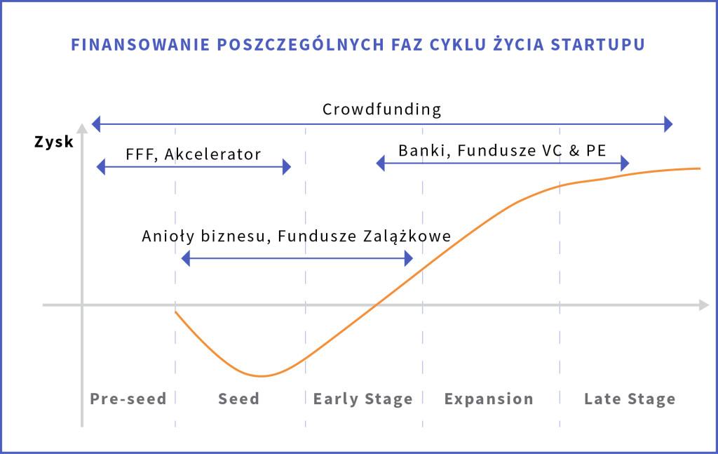 zrodla_finansowania_finansowanie-faz-cyklu