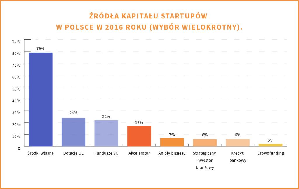 zrodla_finansowania_zrodla-kapitalu-startupw