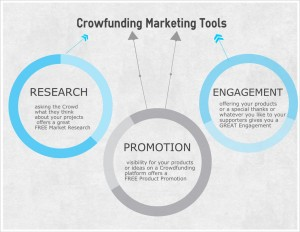 crowdfunding marketing tool