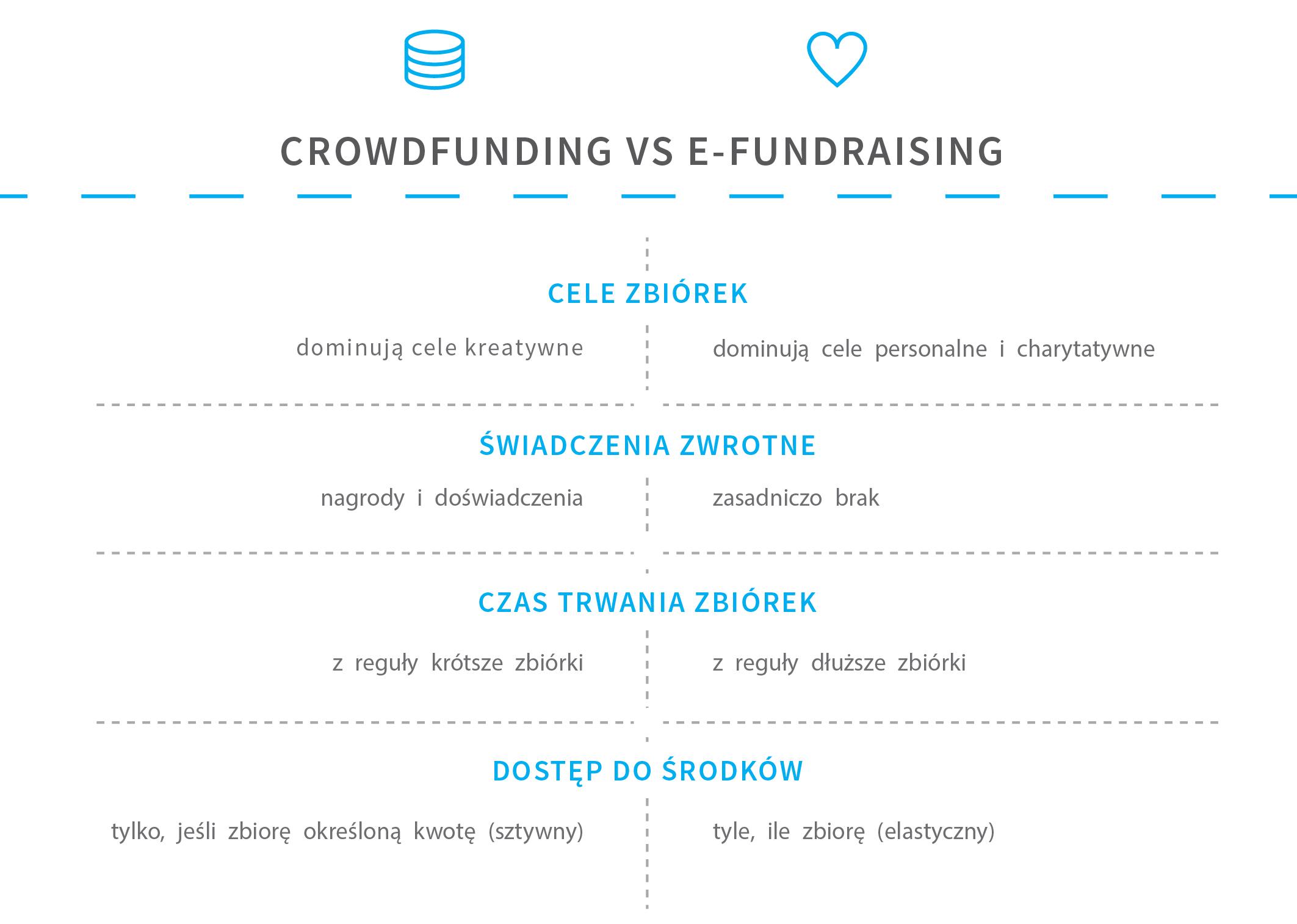 zrzutka_crowdfunding_vs_efundraising-02