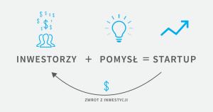 crowdfunding udzialowy