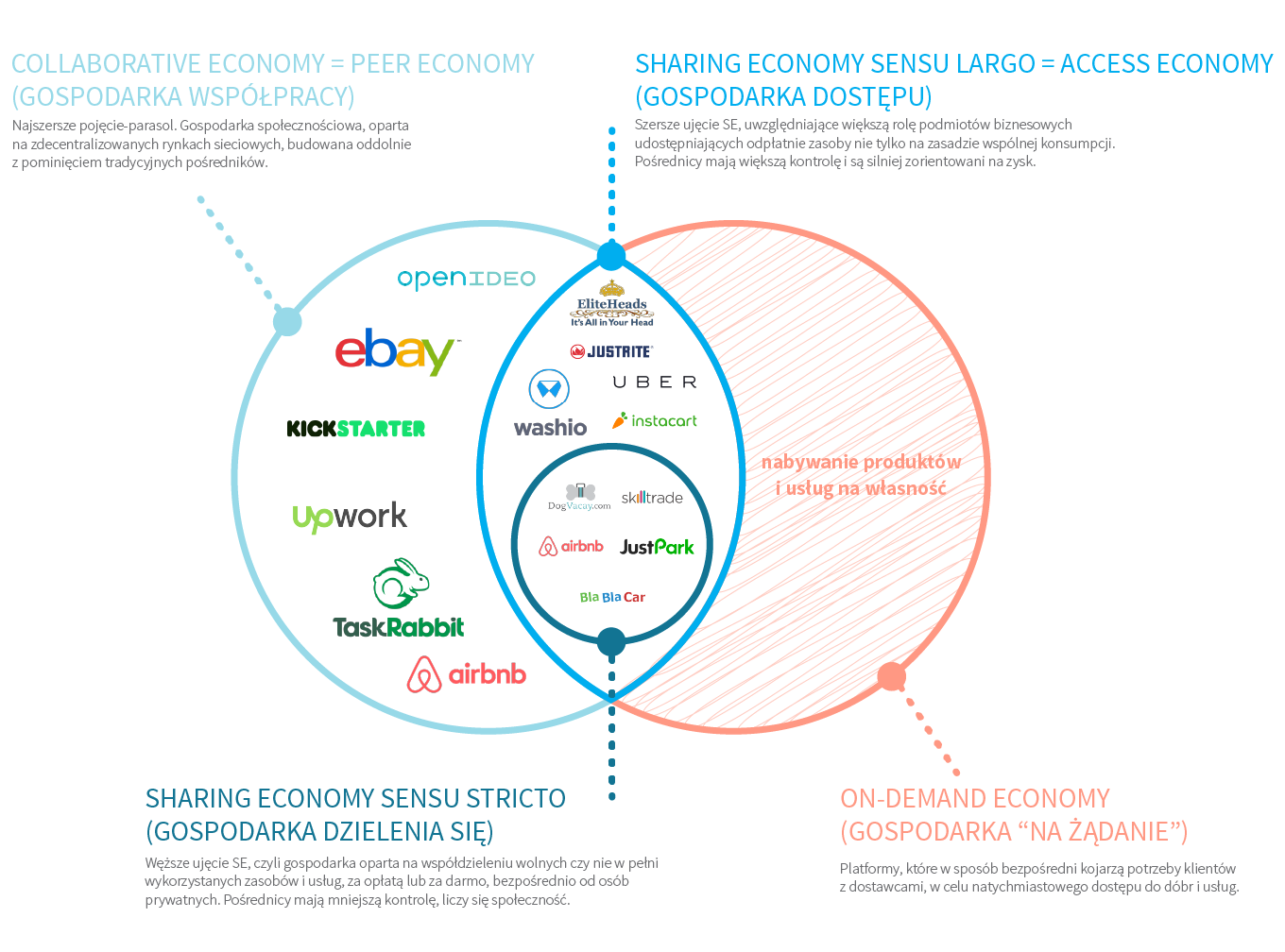 sharing economy WE the CROWD