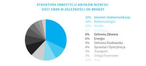 struktura-inwestycji-aniolow-biznesu-sieci-eban-w-zaleznosci-od-branzy