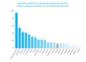 wartosc-inwestycji-aniolow-biznesu-w-polsce-i-innych-krajach-europy-w-2015-roku-w-mln-eur