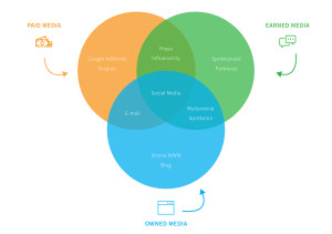 kanaly-marketingowe-crowdfunding-udzialowy