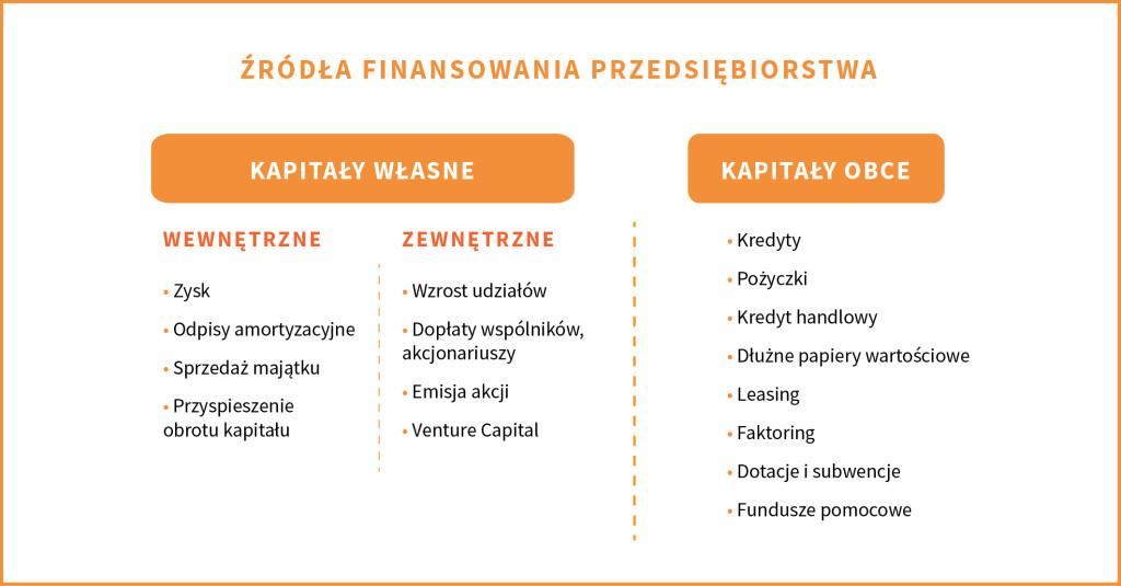 zrodla_finansowania_zrodla-podzial