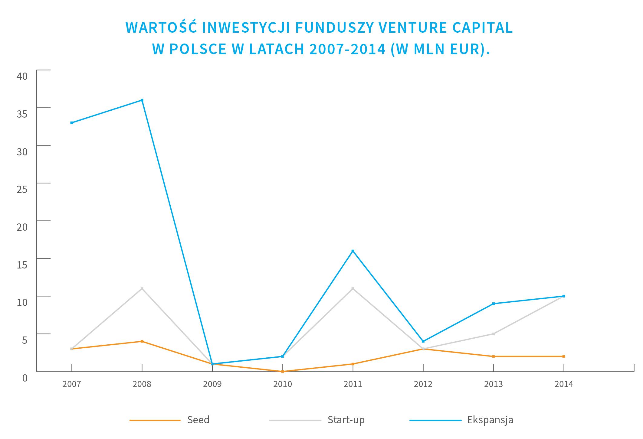 zrodla-finansowania-venture-capitals-WEtheCROWD