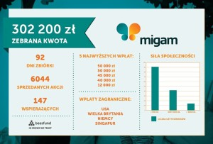 crowdfunding-udzialowy-dla-startupow-we-the-crowd